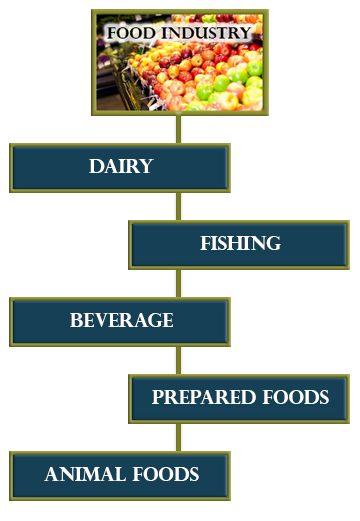 food-organigram-mobile.png