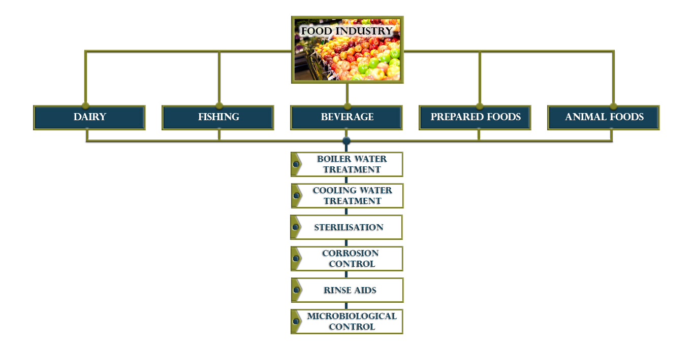 food-organigram.png